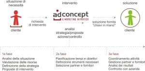 consulenza marketing AdConcept